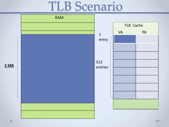 TLB Scenario