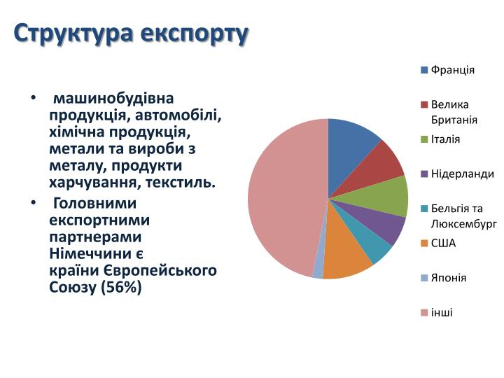 Структура експорту