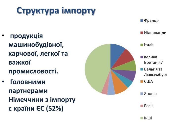 Структура імпорту