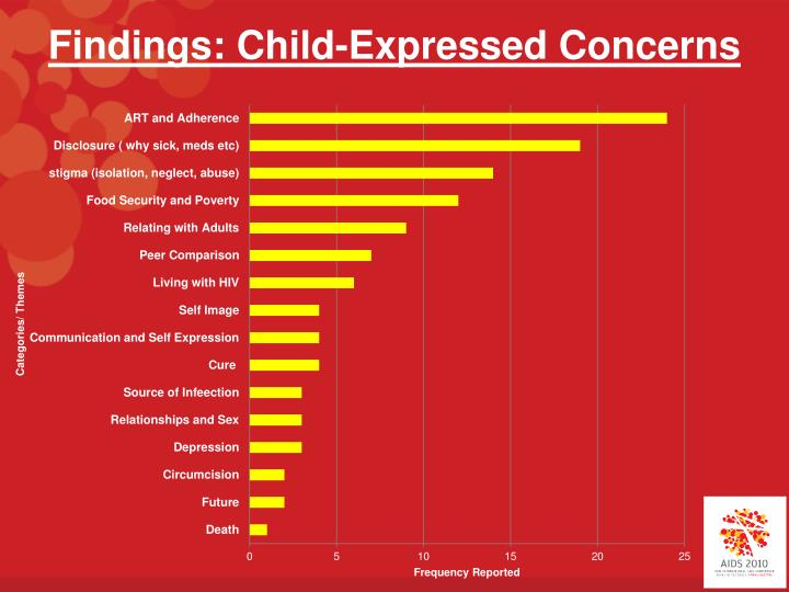 Findings: Child-Expressed Concerns