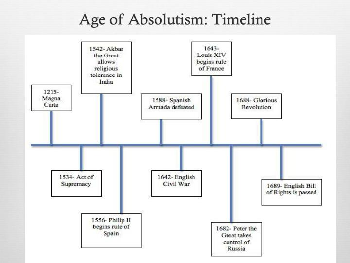 Age of Absolutism: Timeline
