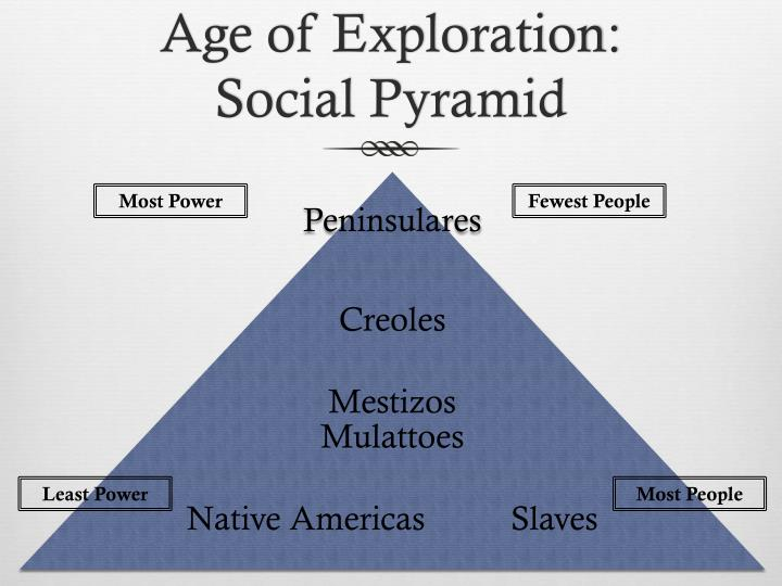 Age of Exploration: