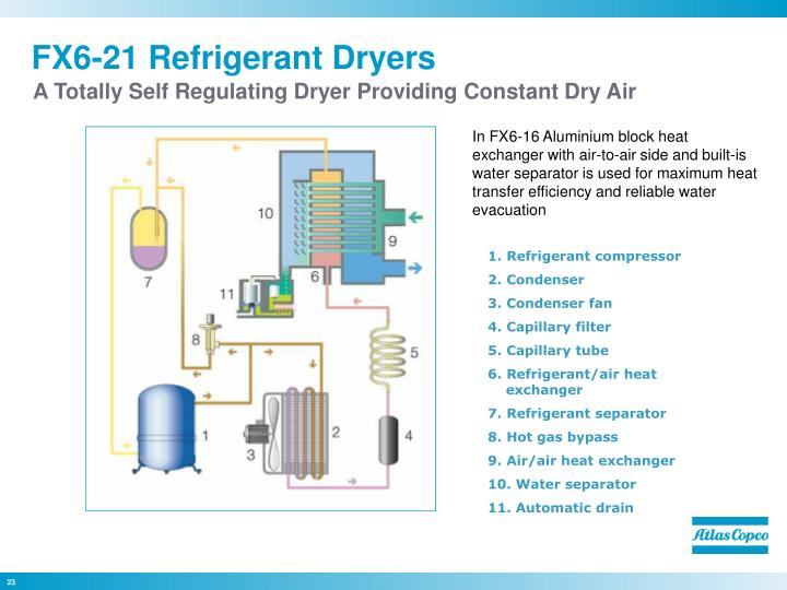 FX6-21 Refrigerant Dryers