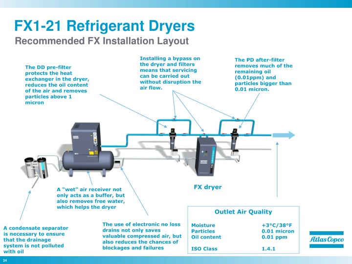 Installing a bypass on the dryer and filters means that servicing can be carried out without disruption the air flow.