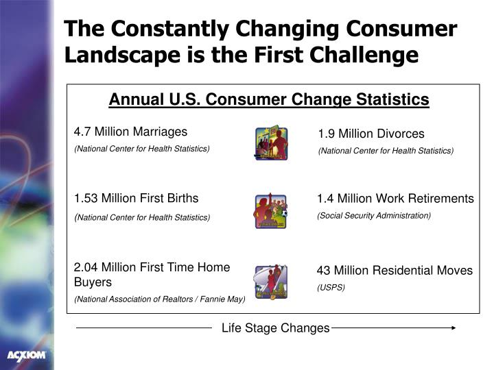 The Constantly Changing Consumer Landscape is the First Challenge