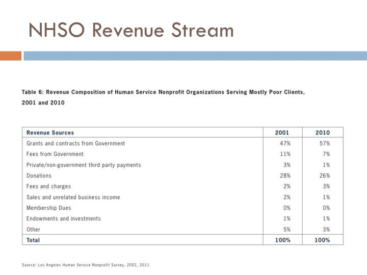 NHSO Revenue Stream