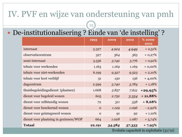 IV. PVF en wijze van ondersteuning van