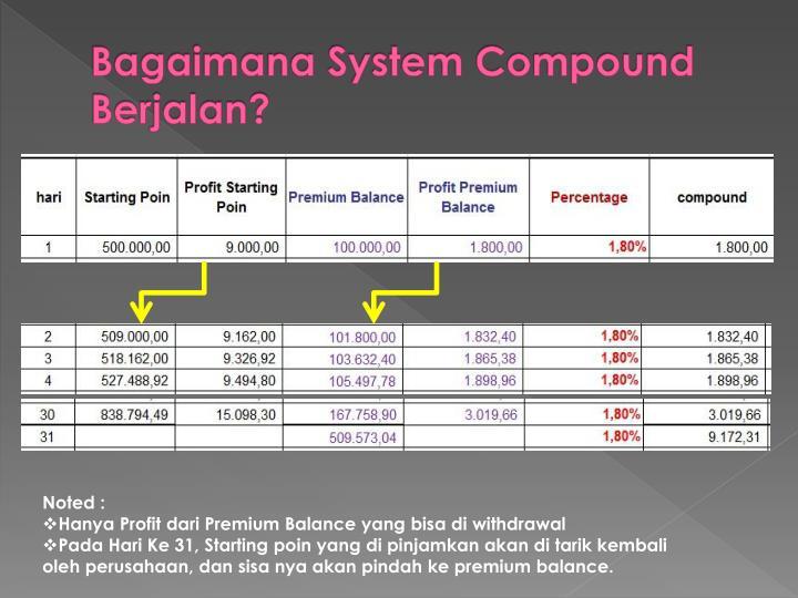 Bagaimana System Compound Berjalan?