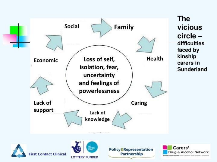 The vicious circle –