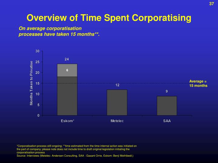 Overview of Time Spent Corporatising