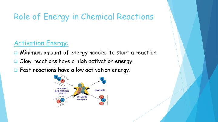 Role of Energy in Chemical Reactions