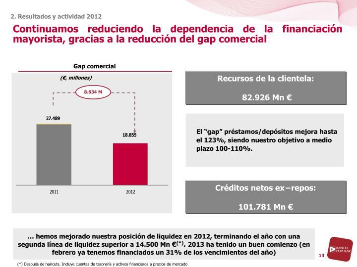Continuamos reduciendo la dependencia de la financiación mayorista, gracias a la reducción del gap comercial