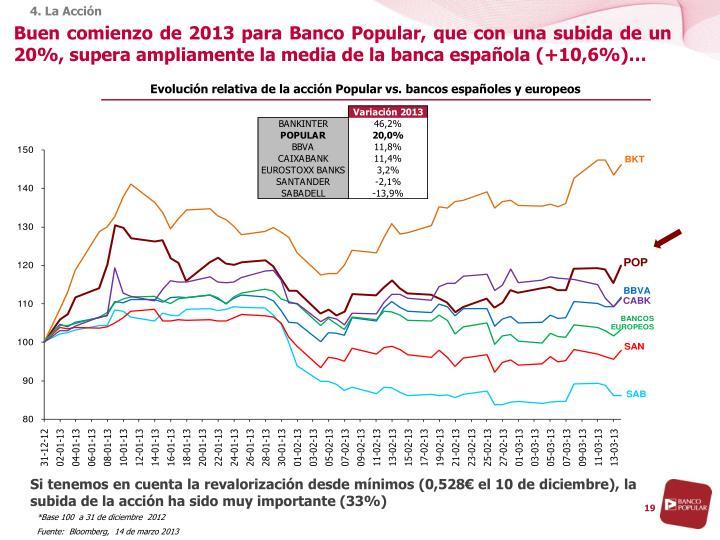 Buen comienzo de 2013 para Banco Popular, que con una subida de un 20%, supera ampliamente la media de la banca española (+10,6%)…