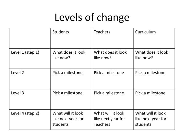 Levels of change