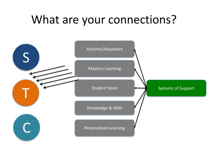 What are your connections?