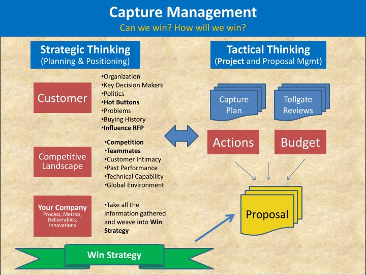 Capture Management