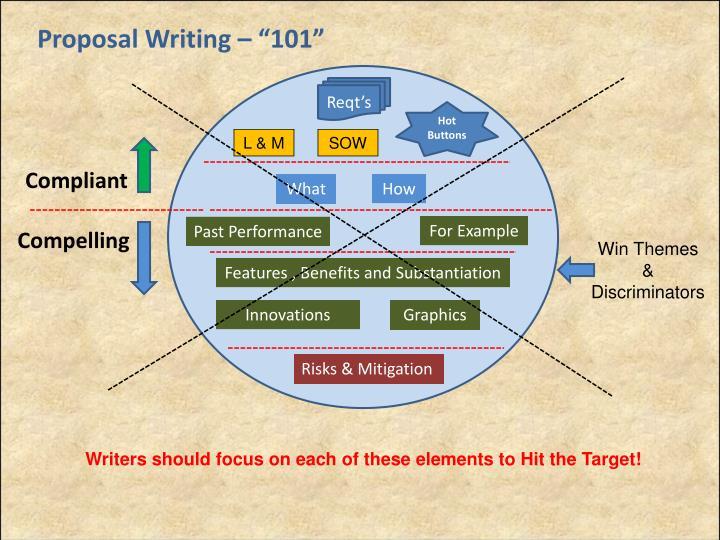 "Proposal Writing – ""101"""