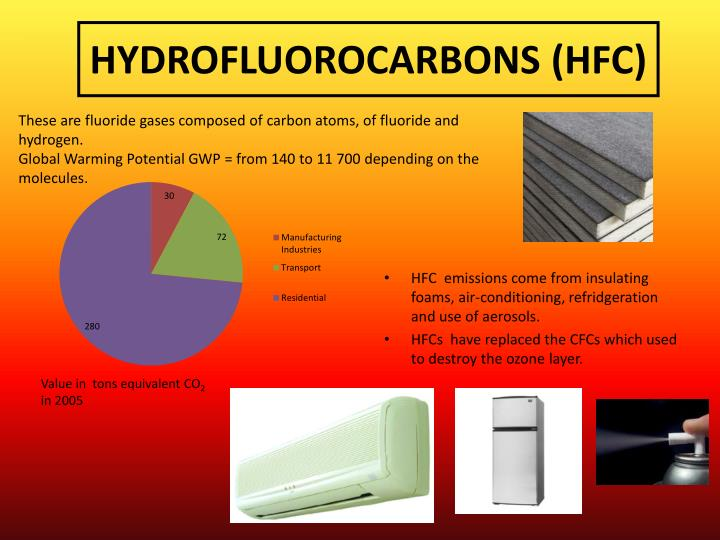 HYDROFLUOROCARBONS (HFC)