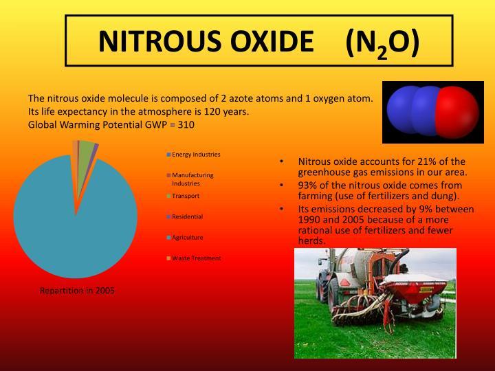 NITROUS OXIDE    (N