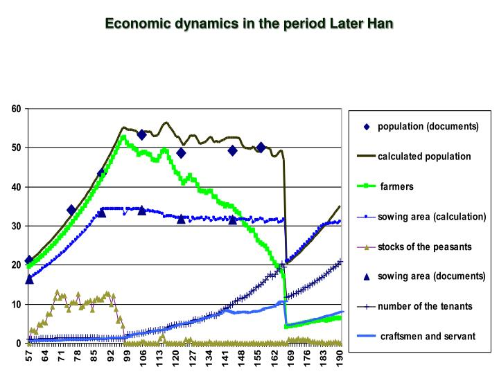 Economic dynamics in the period Later Han