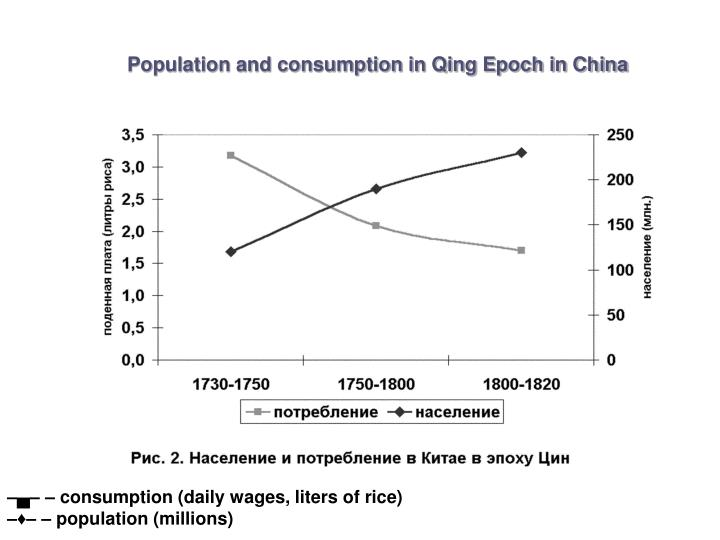 Population and consumption in Qing Epoch in China