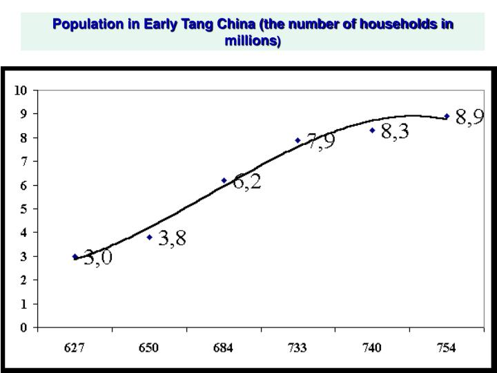 Population in Early Tang China (the number of households in millions