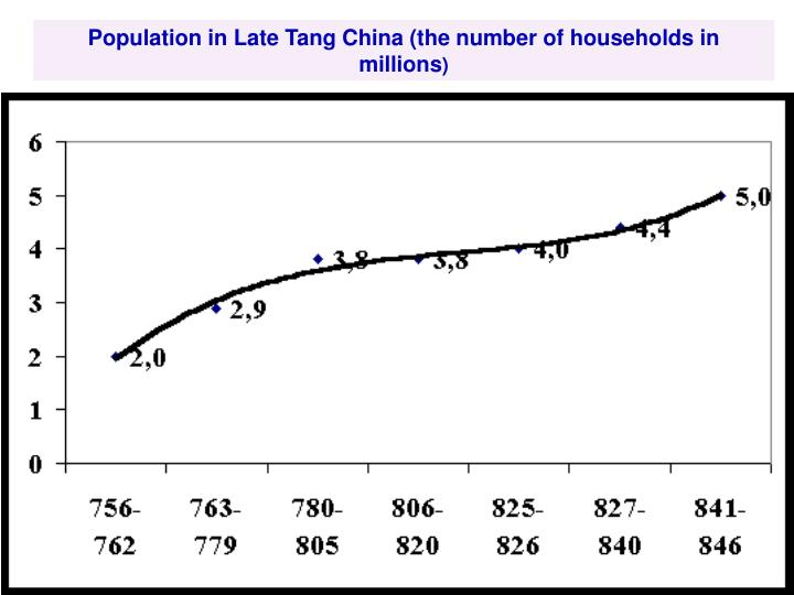 Population in Late Tang China (the number of households in millions