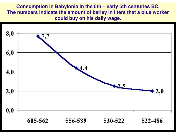 Consumption in Babylonia in the 6th – early 5th centuries BC.