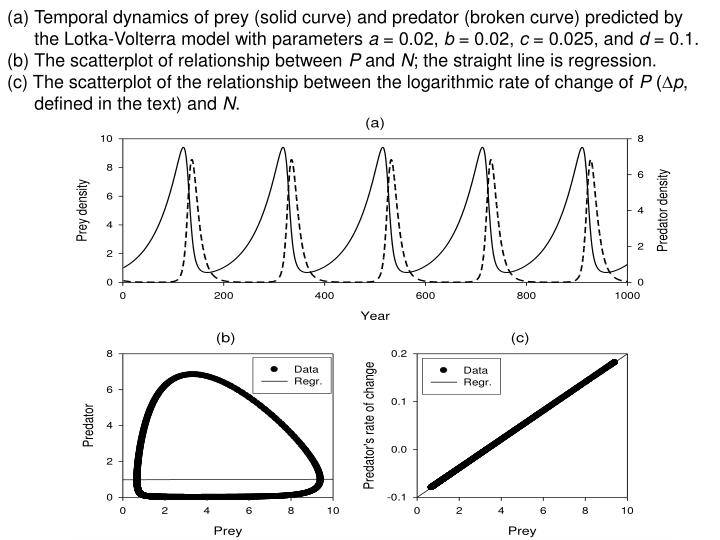 Temporal dynamics of prey (solid curve) and predator (broken curve) predicted by the Lotka-Volterra model with parameters