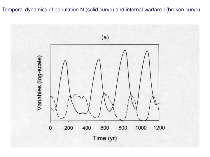 Temporal dynamics of population N (solid curve) and internal warfare I (broken curve)