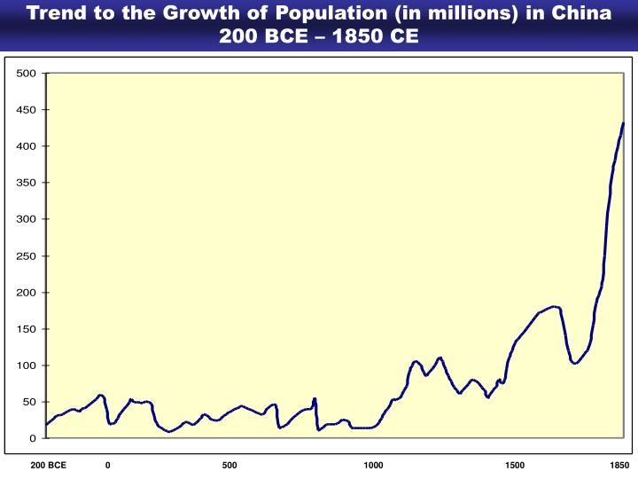 Trend to the Growth of Population (in millions) in China