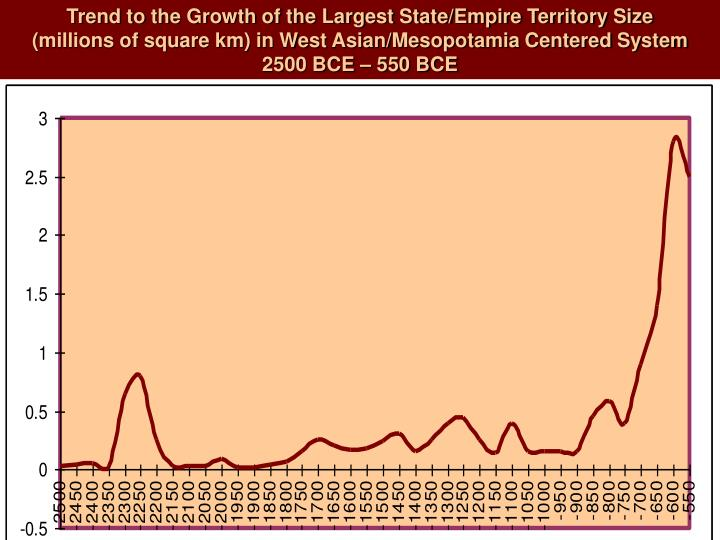 Trend to the Growth of the Largest State/Empire Territory Size
