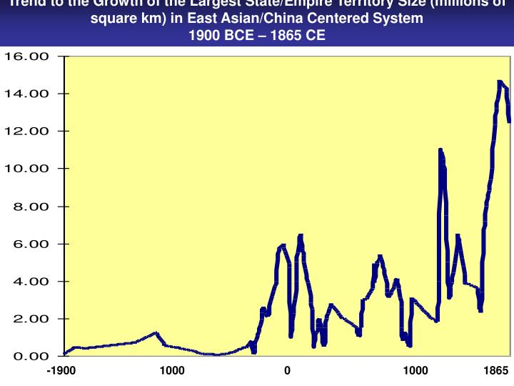 Trend to the Growth of the Largest State/Empire Territory Size (millions of square km) in East Asian/China Centered System