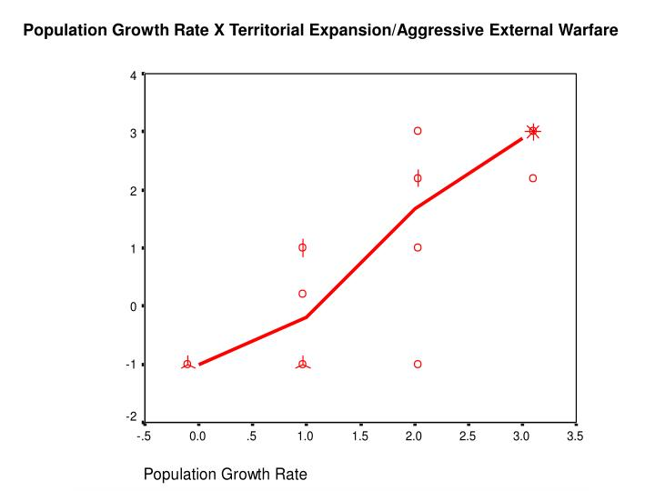 Population Growth Rate X Territorial Expansion/Aggressive External Warfare