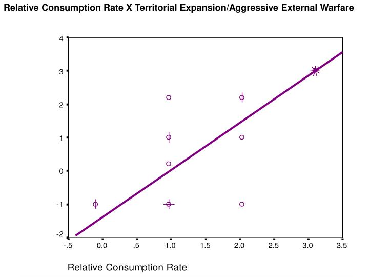 Relative Consumption Rate X Territorial Expansion/Aggressive External Warfare