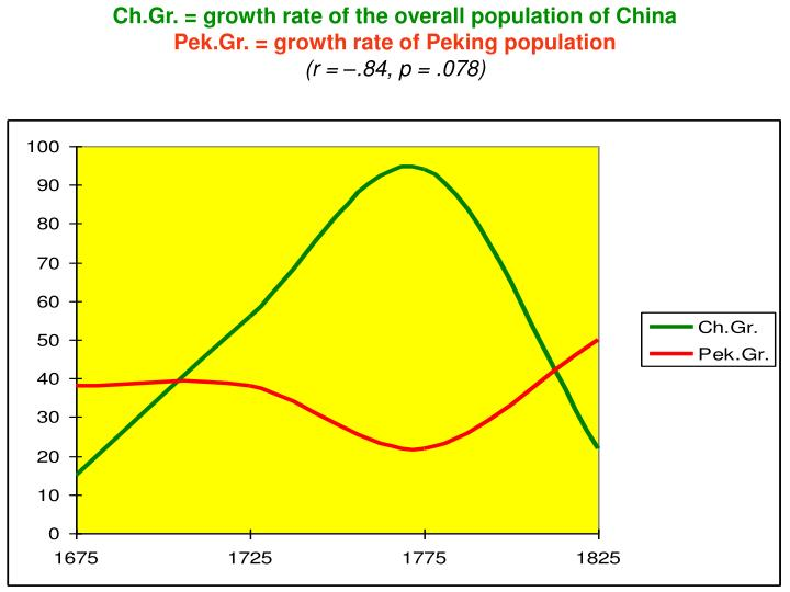 Ch.Gr. = growth rate of the overall population of China