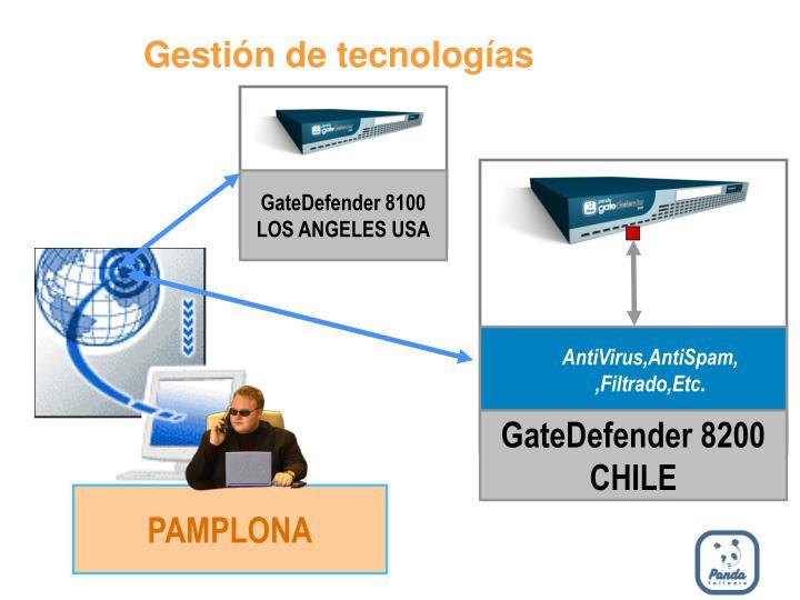 Gestión de tecnologías