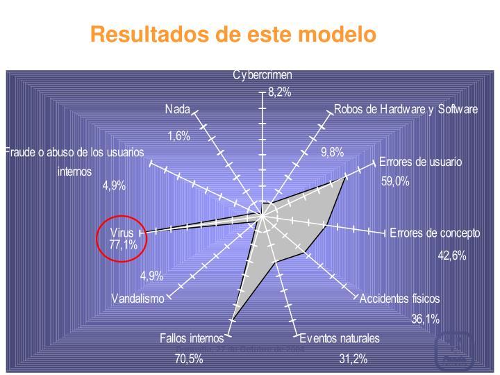 Resultados de este modelo