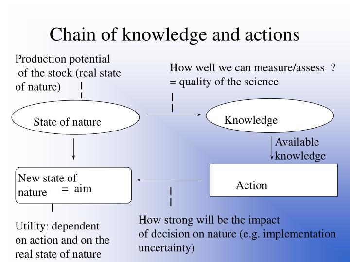 Chain of knowledge and actions