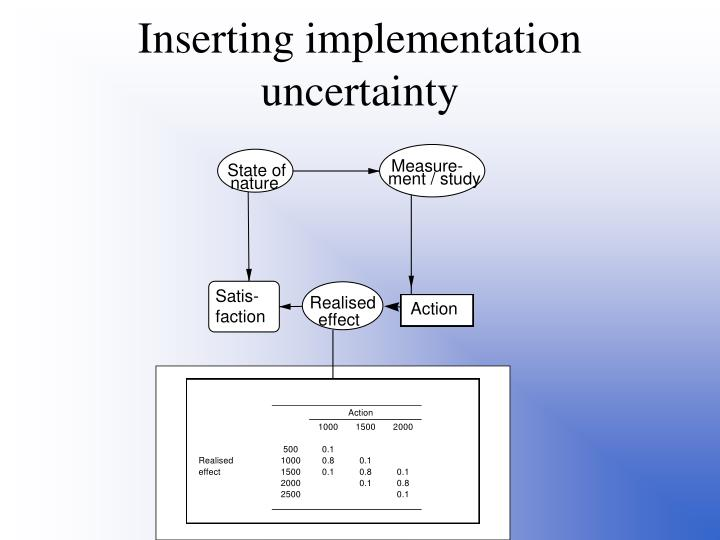 Inserting implementation