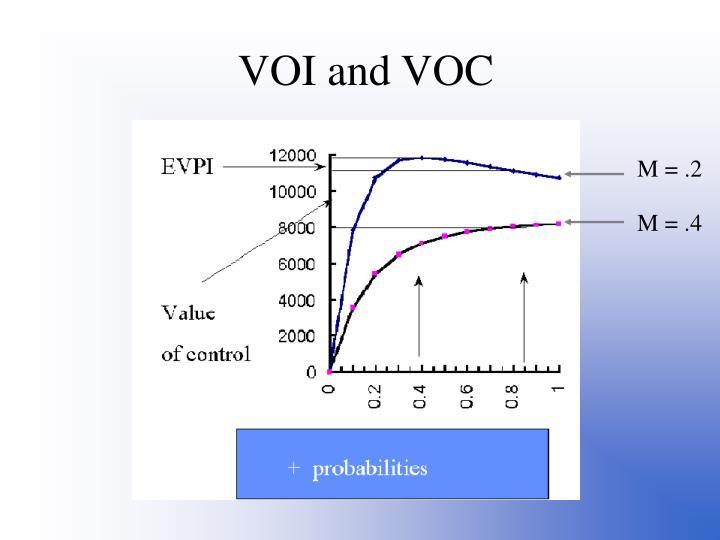 VOI and VOC