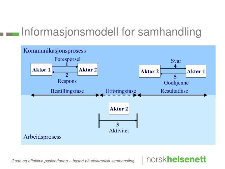 Informasjonsmodell for samhandling