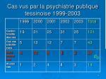 cas vus par la psychiatrie publique tessinoise 1999 2003