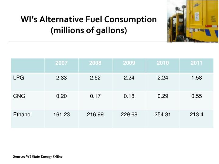 WI's Alternative Fuel Consumption