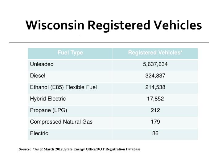 Wisconsin Registered Vehicles