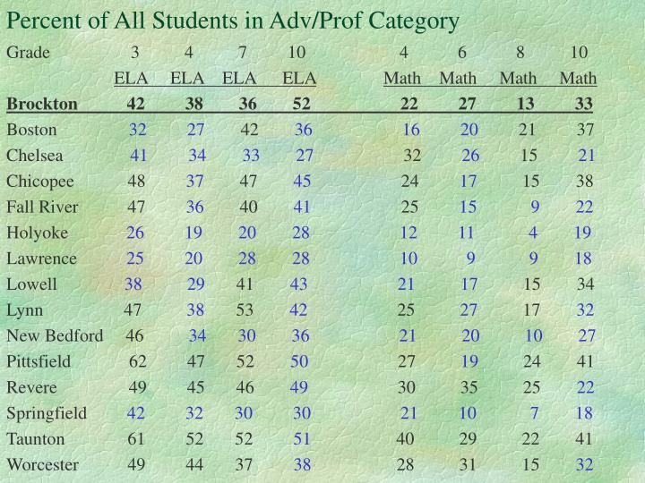 Percent of All Students in Adv/Prof Category