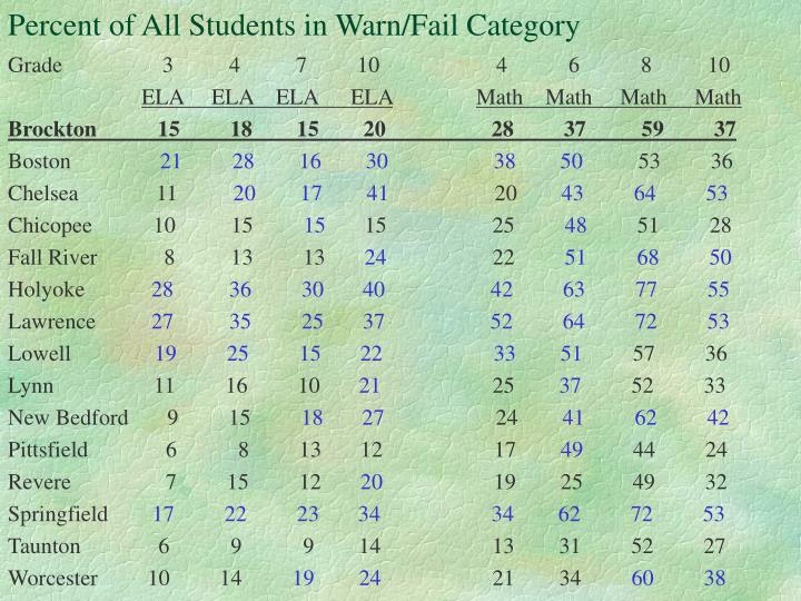 Percent of All Students in Warn/Fail Category