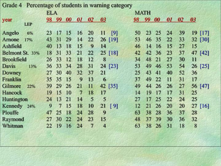 Grade 4   Percentage of students in warning category