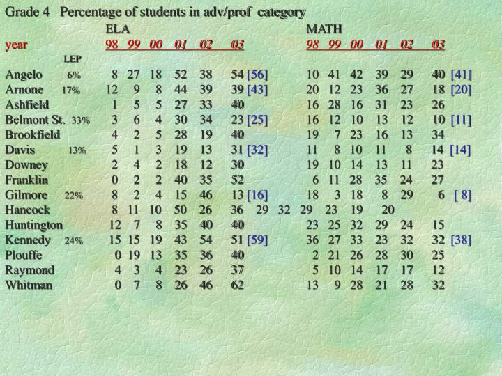 Grade 4   Percentage of students in adv/prof  category
