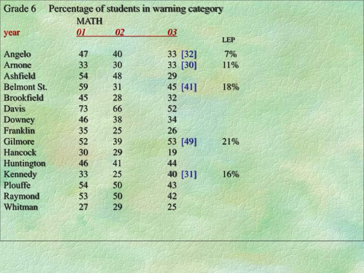 Grade 6     Percentage of students in warning category